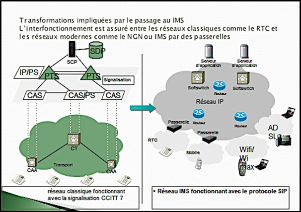 Des passerelles sont prévues pour passer des réseaux RTC  à base SS7 à réseau IMS à base SIP