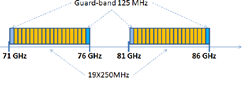 Exemple Plan CEPT/ECC REC(05)07 avec Possibilité de canaux de 250 à 4750MHz en FDD ou TDD.